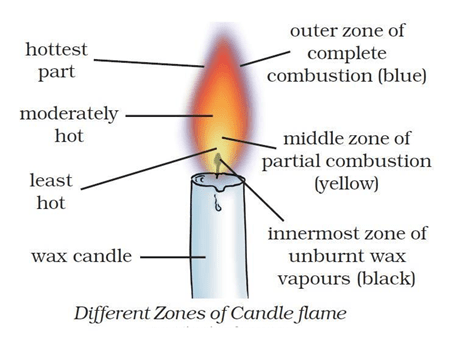 NCERT Solutions for Class 8 Science Chapter 6 Combustion and Flame image 1