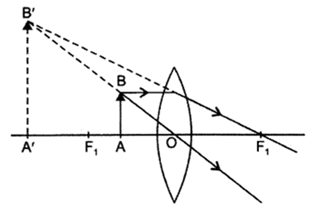 Class 10 Chapter 10 Light Reflection and Refraction Extra Question 30 ii