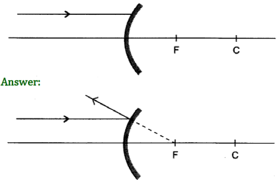 Class 10 Chapter 10 Light Reflection and Refraction Extra Question 32