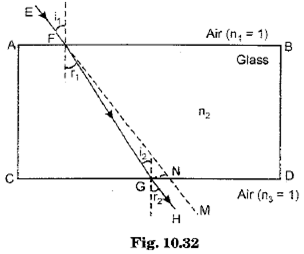 Class 10 Science Chapter 10 Light Reflection and Refraction Important Question 24