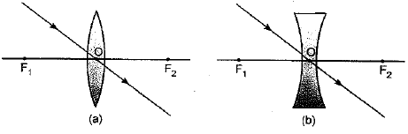 Class 10 Science Chapter 10 Light Reflection and Refraction Important Question 49 i