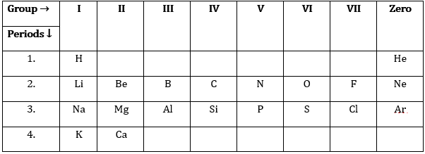 Class 10 Science Chapter 5 Periodic Classification of Elements Important Question 22