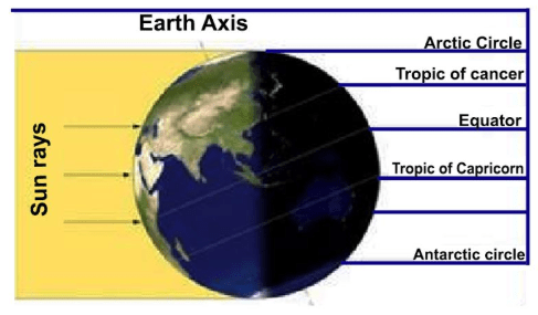 Class 6 Geography Chapter 2 Globe Latitudes and Longitudes Extra Questions and Answers 4 ii