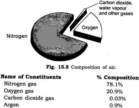Important Questions for Class 6 Science Chapter 15 Air Around Us 1