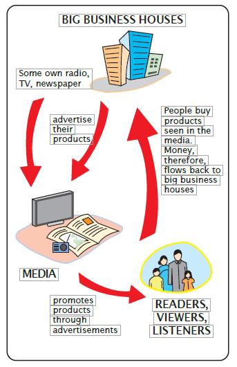 NCERT Solutions for Class 7 Civics Chapter 6 Understanding Media image 1