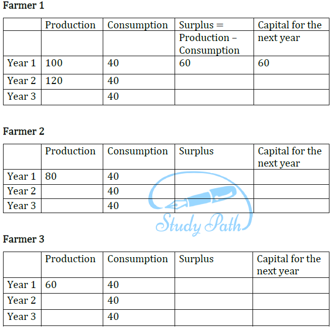NCERT Solutions for Class 9 Economics Chapter 1 The Story of Village Palampur image 5