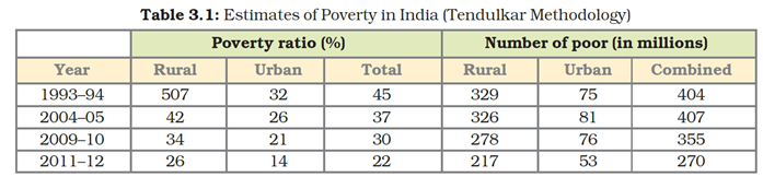 NCERT Solutions for Class 9 Economics Chapter 3 Poverty as Challenge image 1