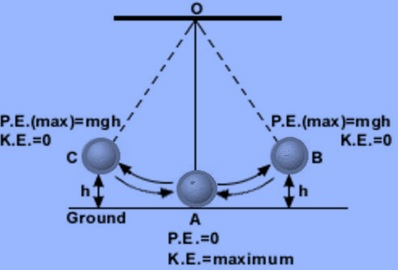 NCERT Solutions for Class 9 Science Chapter 11 Work and Energy part 6