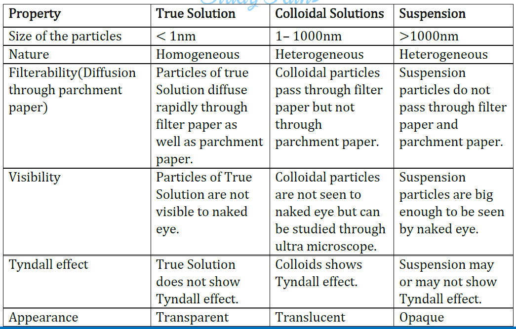 NCERT Solutions for Class 9 Science Chapter 2 Is Matter Around Us Pure part 1
