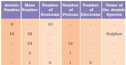 NCERT Solutions for Class 9 Science Chapter 4 Structure of the Atom part 10