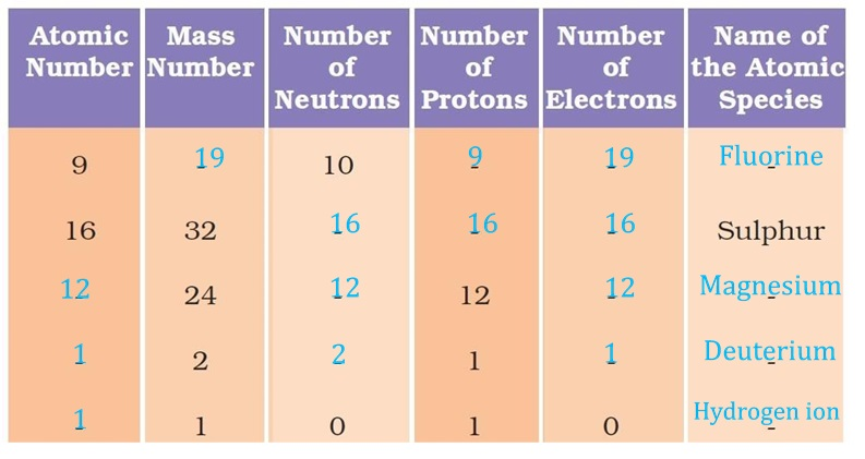 NCERT Solutions for Class 9 Science Chapter 4 Structure of the Atom part 11