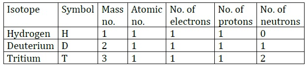 NCERT Solutions for Class 9 Science Chapter 4 Structure of the Atom part 4