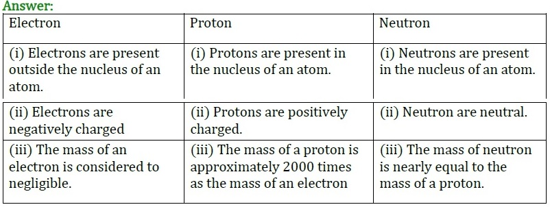 NCERT Solutions for Class 9 Science Chapter 4 Structure of the Atom part 5