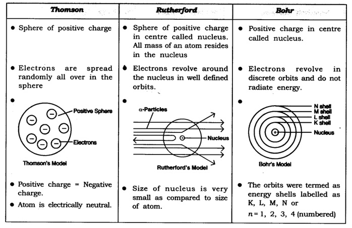 NCERT Solutions for Class 9 Science Chapter 4 Structure of the Atom part 7