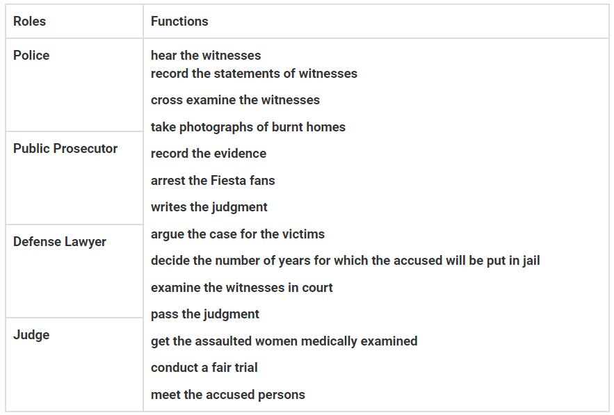 NCRET Solutions Class 8 Civics 6 Understanding Our Criminal Justice image 1