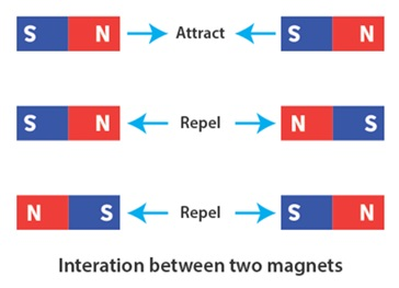 CBSE Class 6 Science Notes Chapter 13 Fun with Magnets part 5