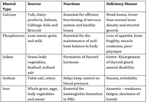 CBSE Class 6 Science Notes Chapter 2 Components of Food part 6